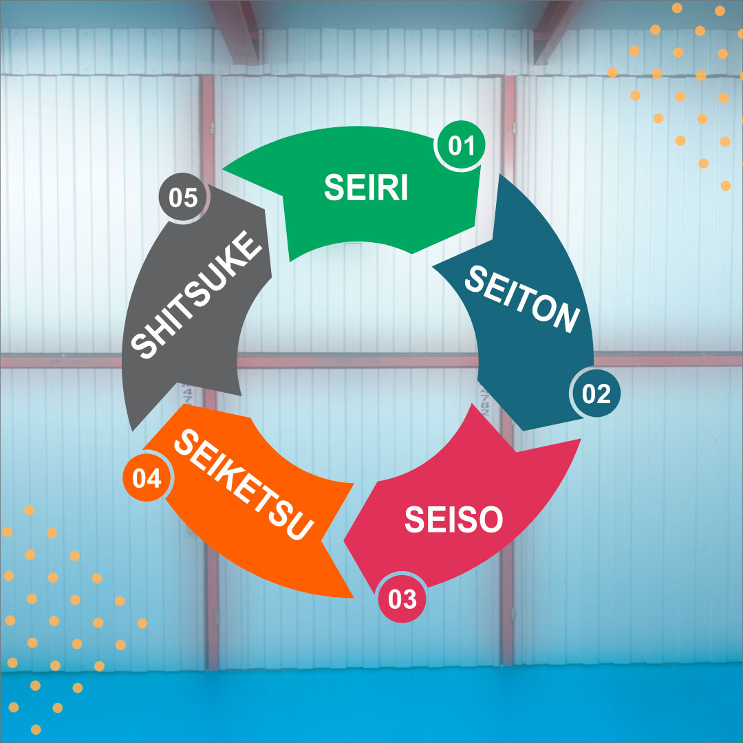 Nesse artigo vamos falar sobre os 5 s da organização e como o self storage pode te ajudar. Clique aqui e fique por dentro do assunto!